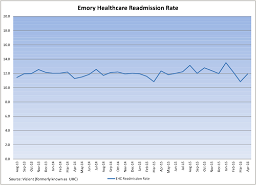 EHC Readmission Rate