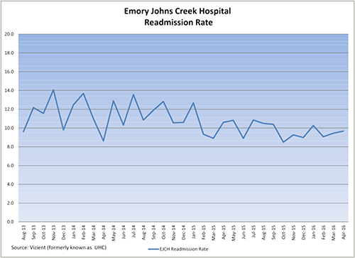 EJCH Readmission Rate
