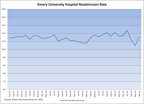 EUH Readmission Rate